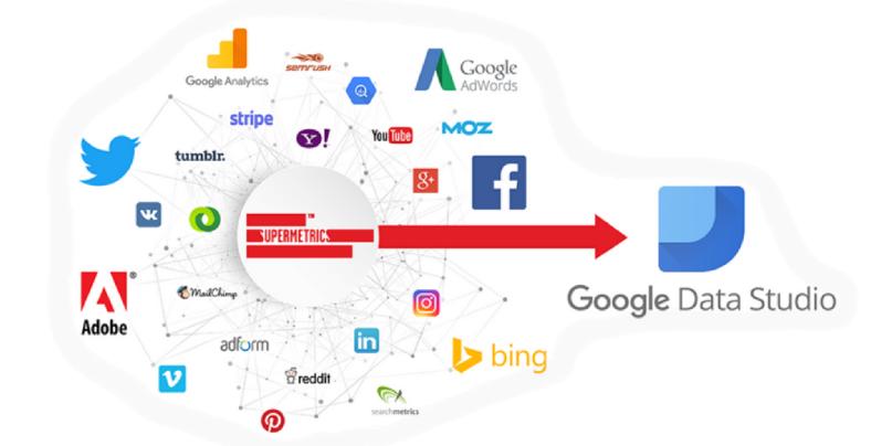Fusionner Google Ads, Microsoft Advertising et Google Analytics avec Supermetrics