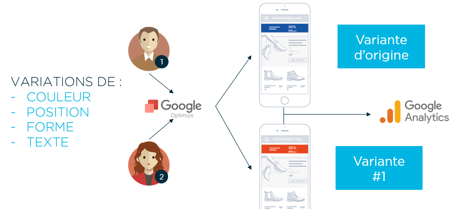 Google Optimize avec Google Analytics