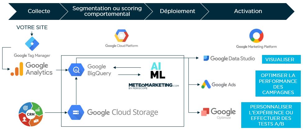 Google Analytics CRM BigQuery